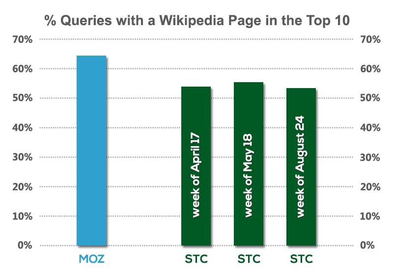 wikipedia eredmények