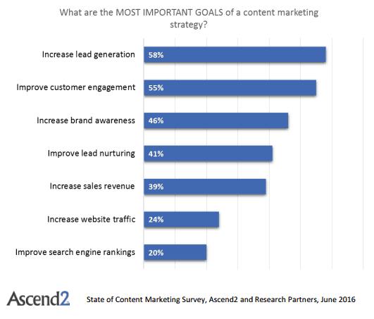 content marketing felmérés ascend