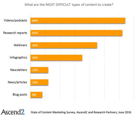 marketingkutatás: a legnehezebbtartalomtípusok