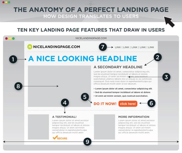 landing page felépítése