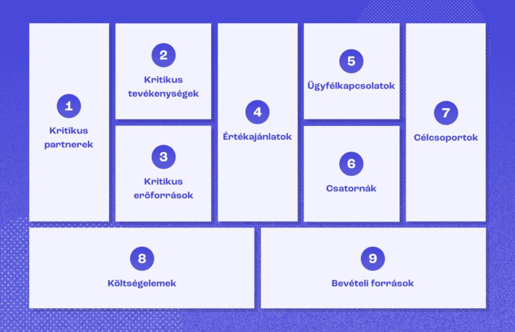 9 oszlopban meghatározva a Business Model Canvas elemei.